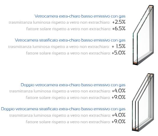Listino prezzi vetro basso emissivo for Finestre doppio vetro prezzi